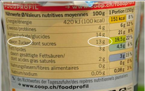 Freien oder zugesetzen Zucker?